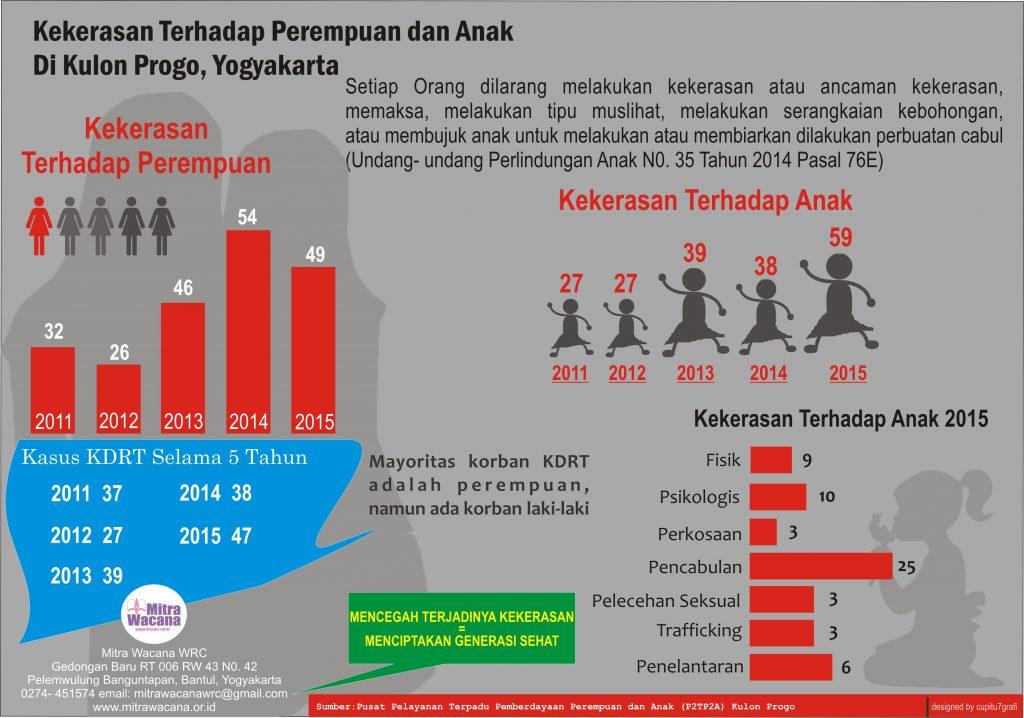 Poster kekerasan terhadap perempuan dan anak