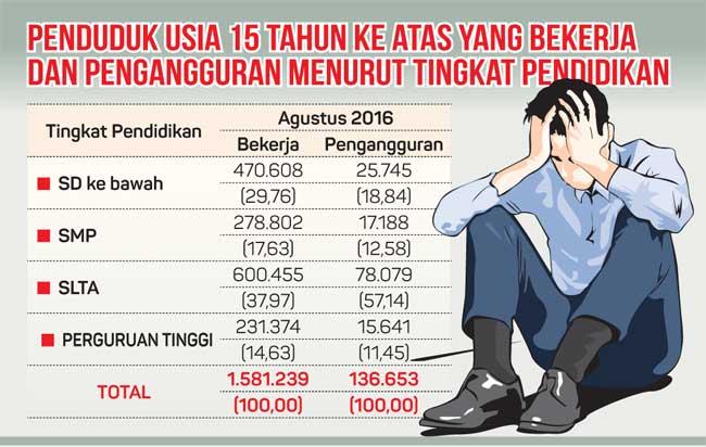 Pendidikan dan Pengangguran. Gambar: http://kaltim.prokal.co