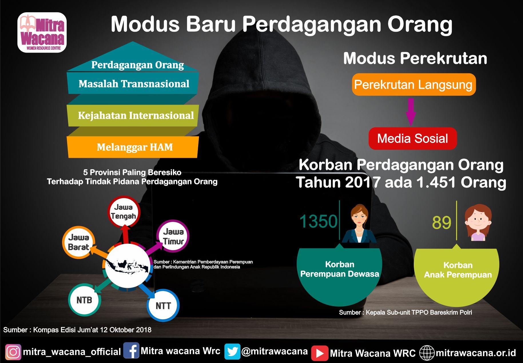 modus perdanganan online