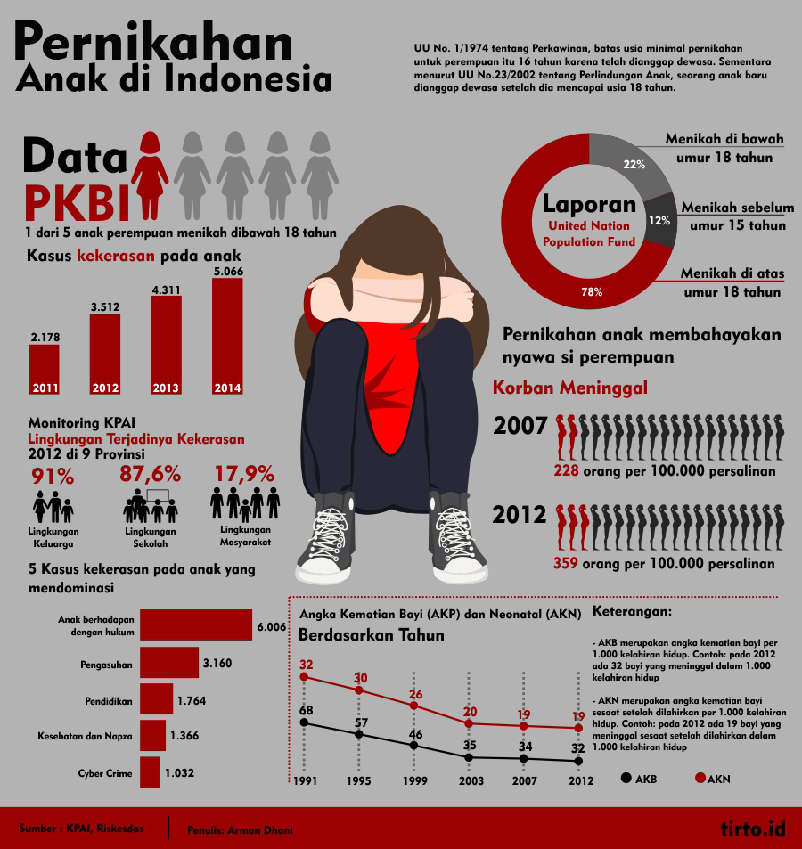 Pernikahan Anak di Indonesia ft http://beta.tirto.id/wp-conten