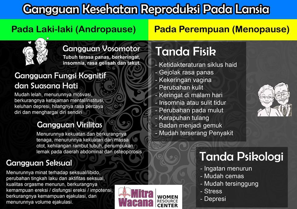 Poster Gangguan Kesehatan Reproduksi Pada Lansia