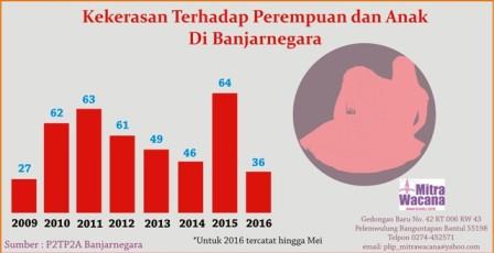 Info grafis kekerasan terhadap perempuan dan anak di Banjarnegara. Design Waton